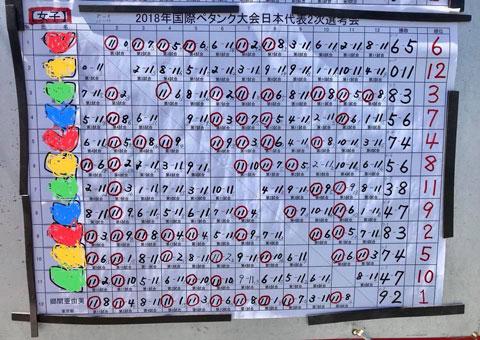018 Japan Women Petanque National Team Selection