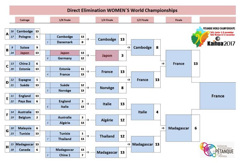 2017 Women Petanque World Championship Kaihua China Final Rounds